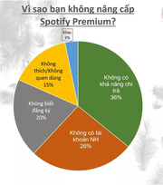 Ưu đãi mua 1 tặng 2 Spotify Premium